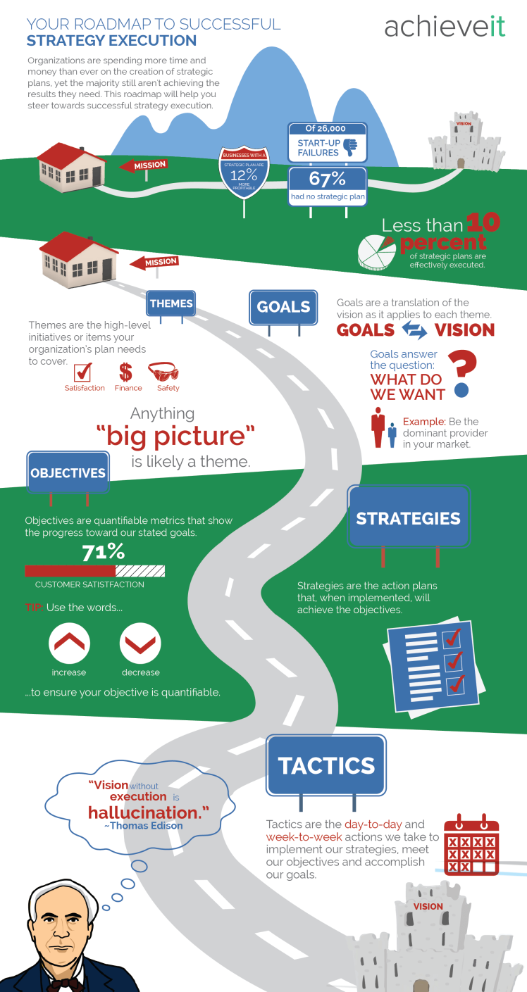 infographic-roadmap-successful-strategy-execution-01-1